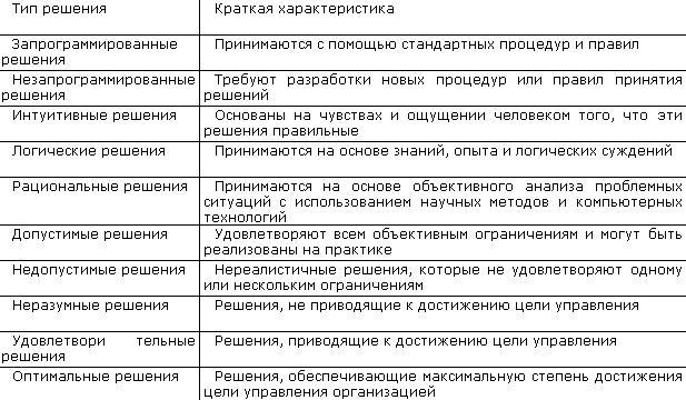 Тема 11 управленческое решение