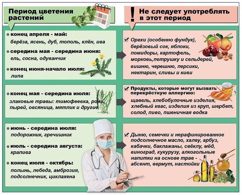 Поллиноз — википедия с видео // wiki 2