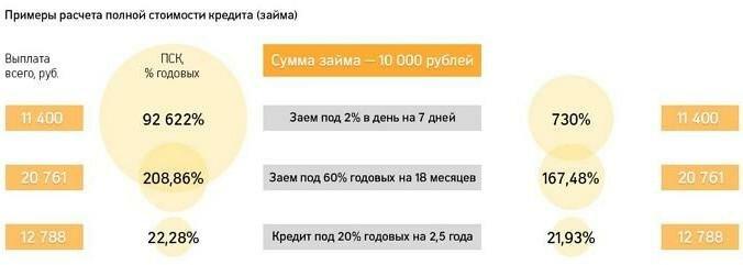 Полная стоимость кредита (пск): что это такое, как рассчитывается