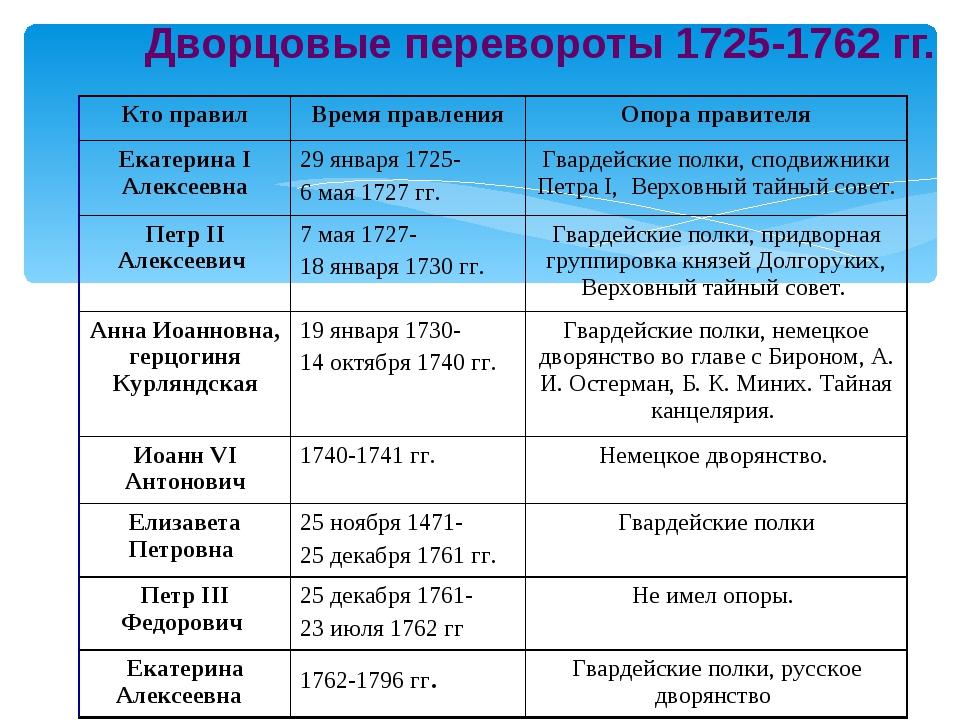 Дворцовые перевороты xviii века