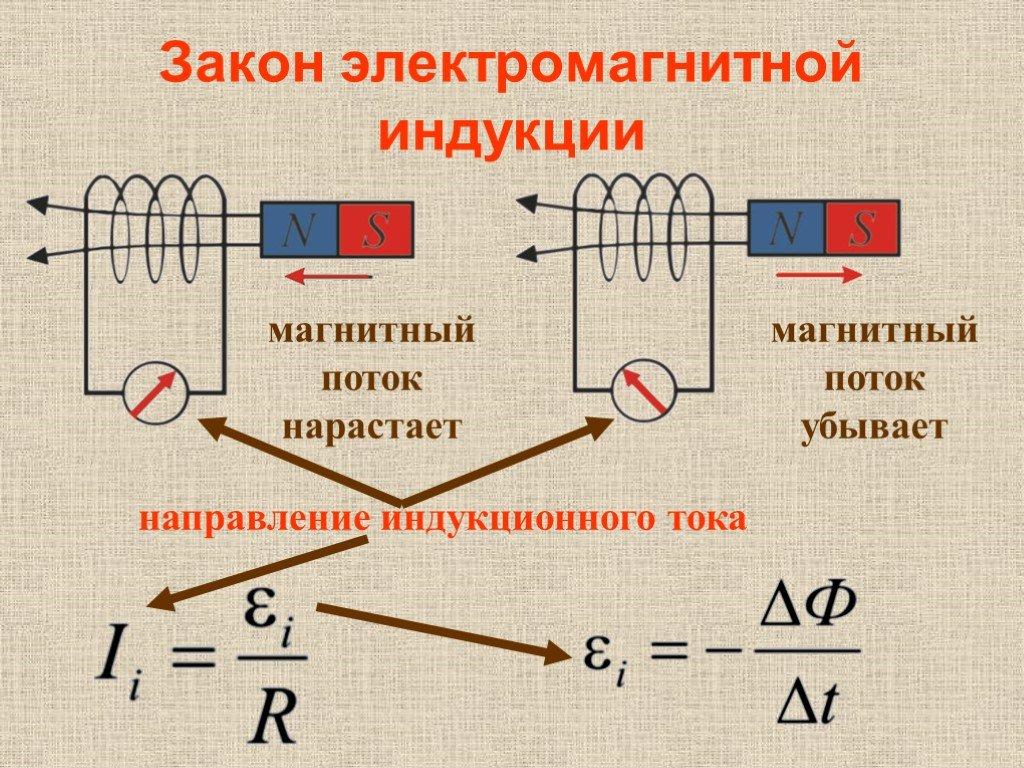 Индукционный ток — какое направление индукционного тока? — росиндуктор