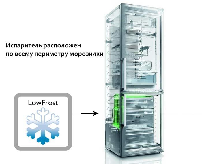 Что такое система ноу фрост в холодильнике?