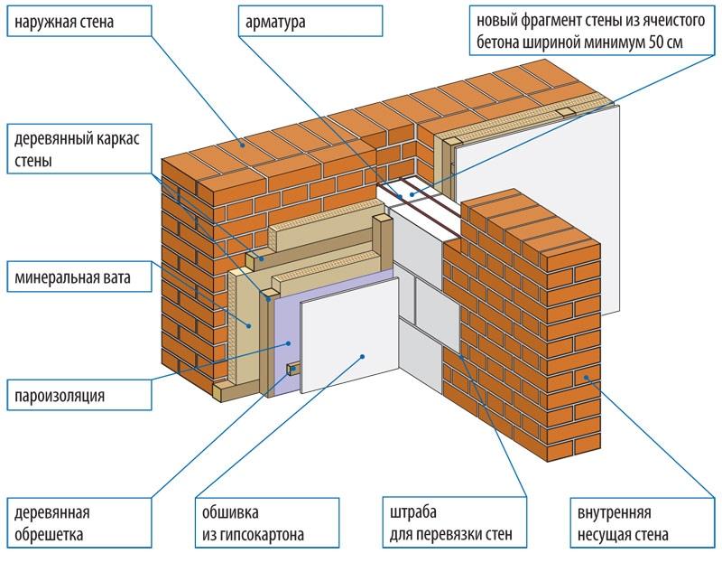 Как отличить несущую стену от ненесущей - клуб мастеров