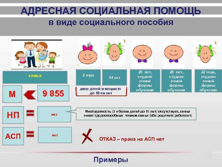 Пособие малоимущим семьям в 2020 году, размер, документы на получение социального пособия малоимущим семьям
