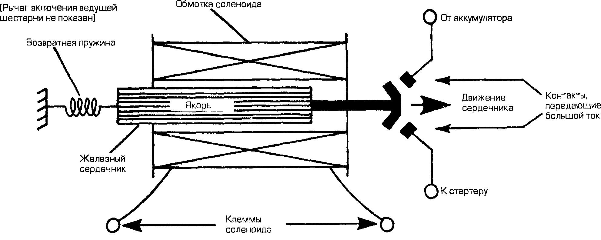Соленоид и электромагнит
