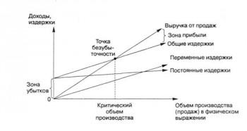 Точка безубыточности: понятие, формула, пример расчета