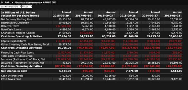 Как читать финансовые отчеты инвестору: как разобраться в финансовой отчетности компании мсфо, рсбу
