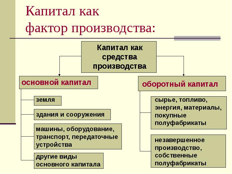 Что такое факторы производства: земля, труд, капитал и предпринимательские способности