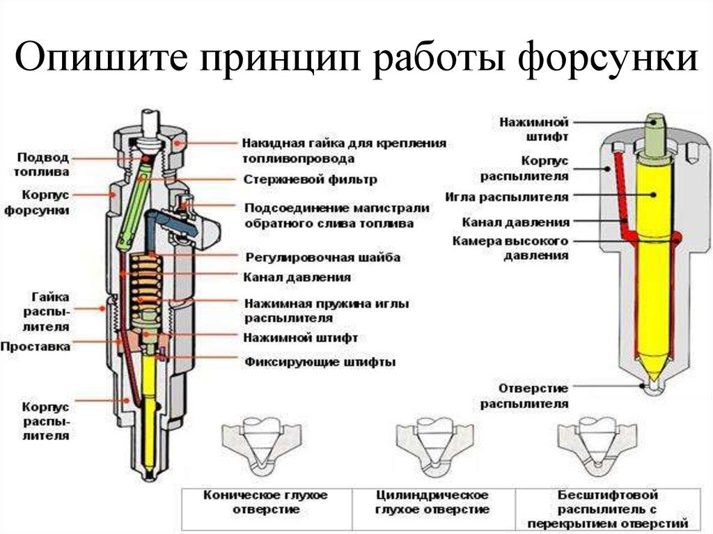 Как проверить форсунку инжектора