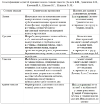 Как классифицируются травмы