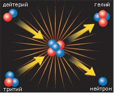 Термоядерная реакция: сущность, условия протекания, управление реакцией