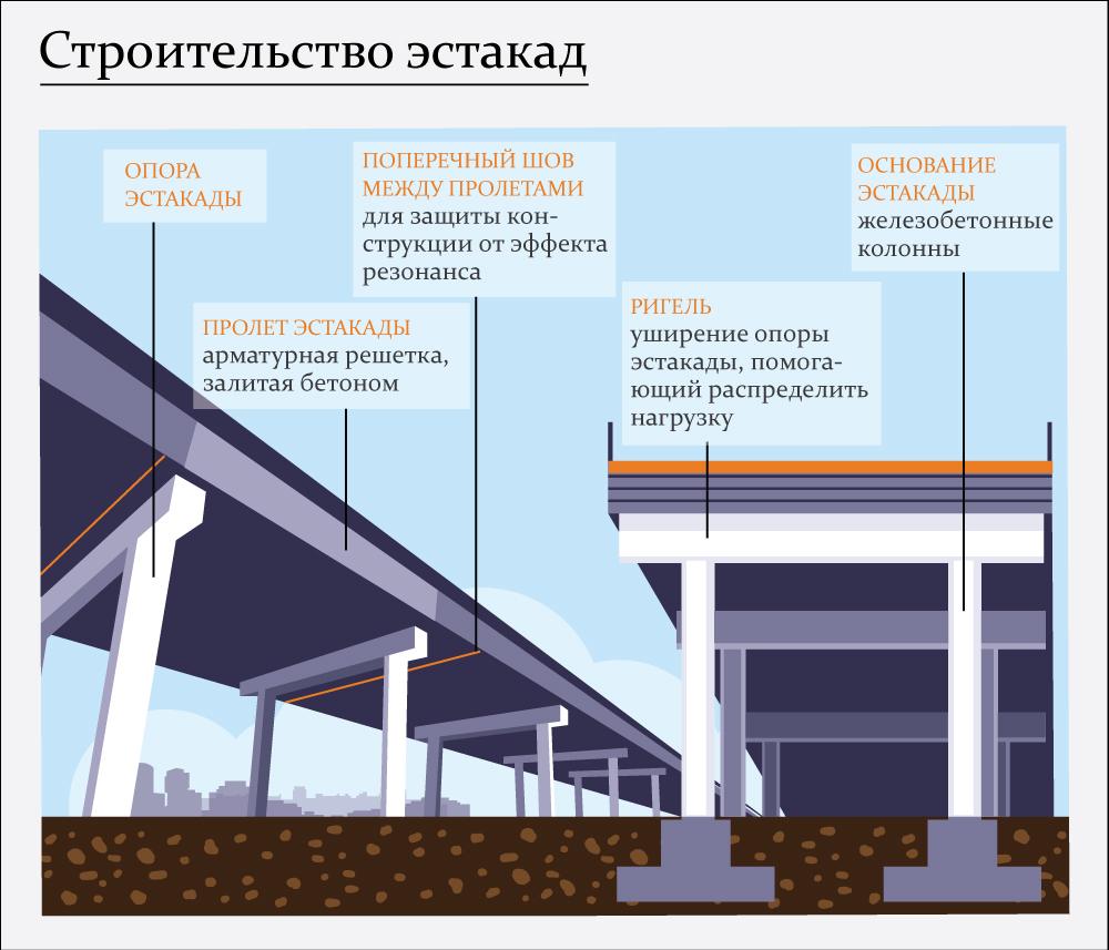 Путепроводы москвы