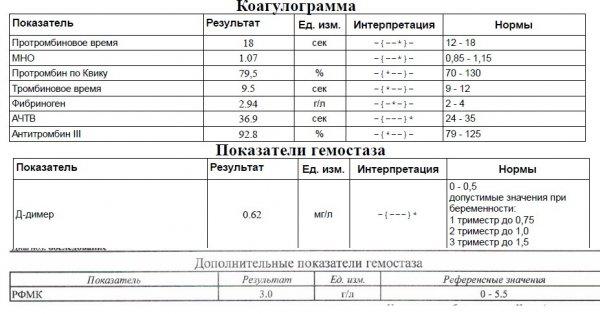 Анализ (пти) протромбиновый индекс: норма и отклонения
