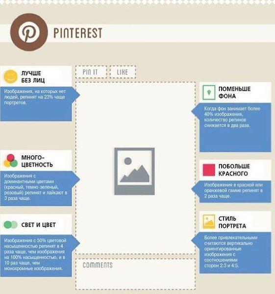 Как писать посты в социальных сетях