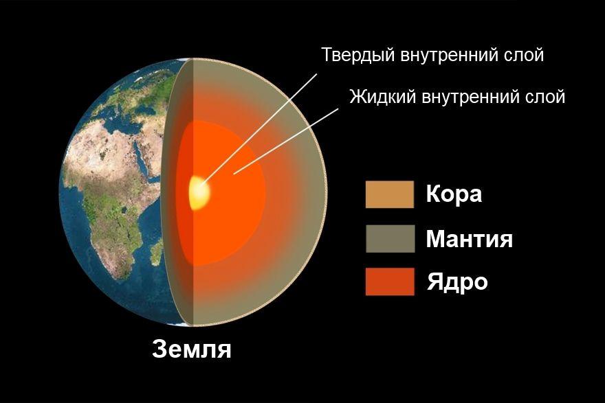 Мантия земли – строение, особенности, температура и состав