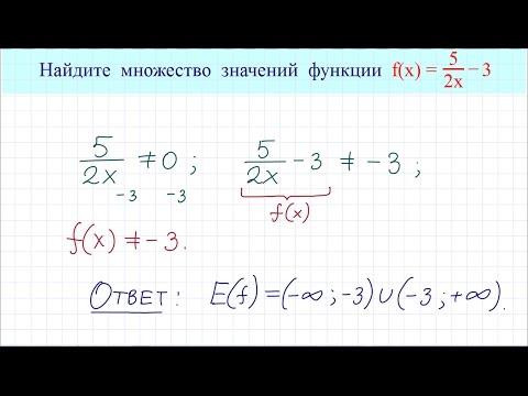 Как найти область значения функции?