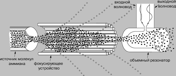 Устройство оптического квантового генератора