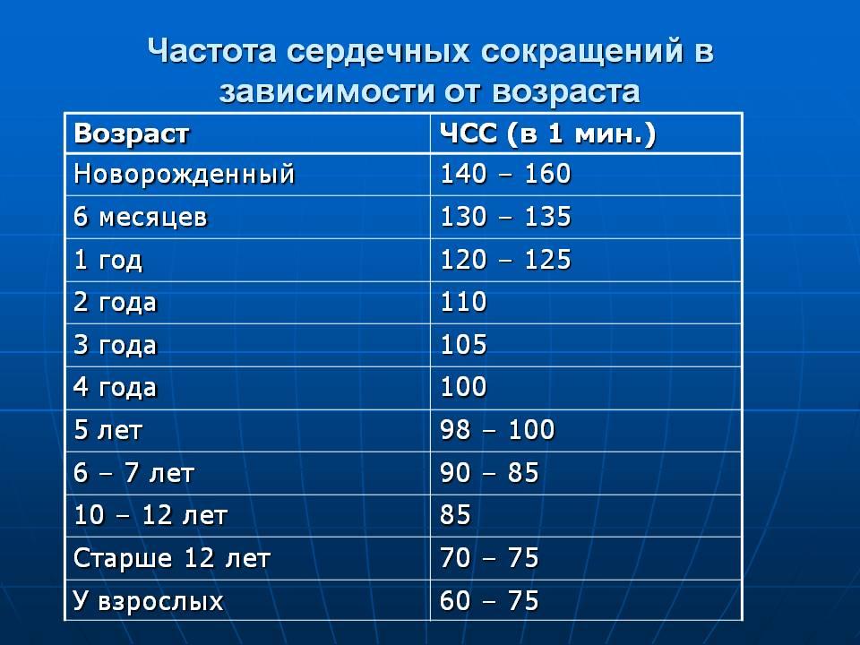 Частота пульса и частота сердечных сокращений.