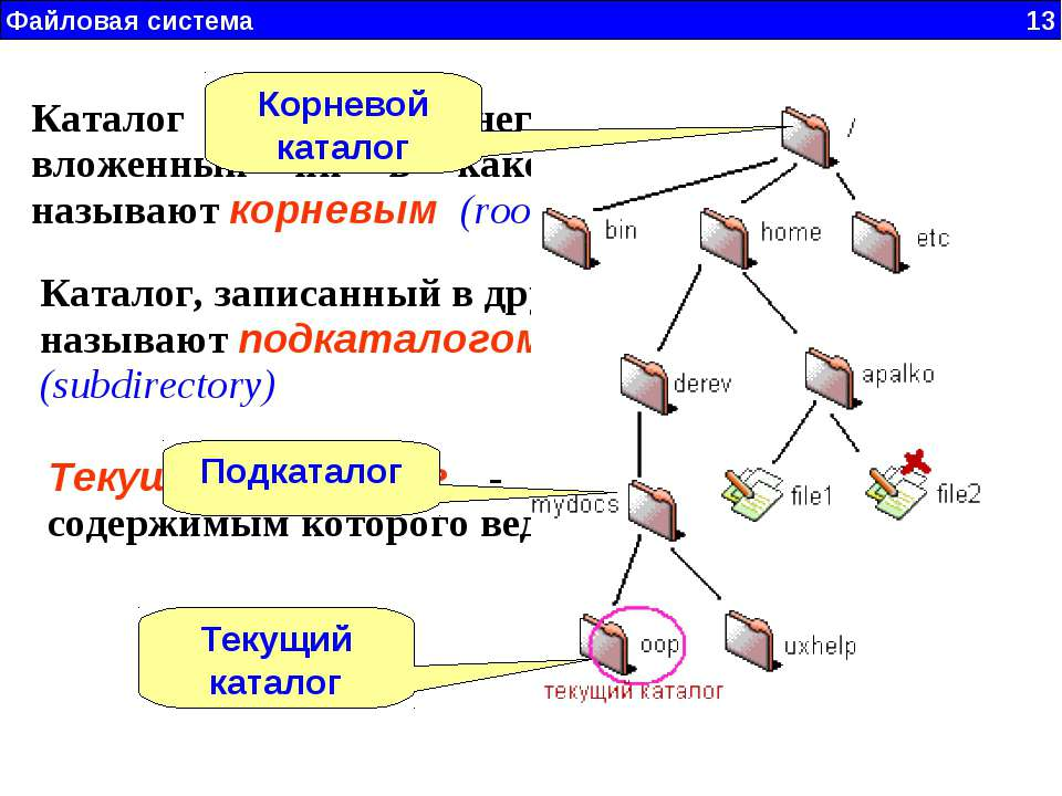 Каталог (файловая система) - вики