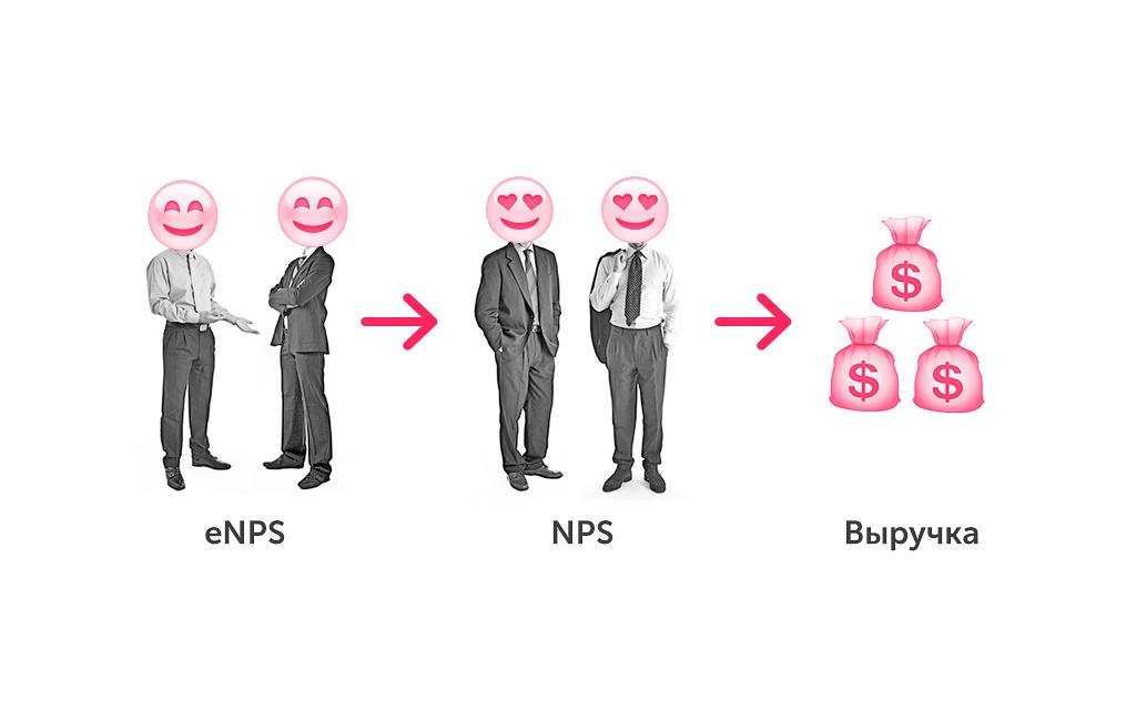 Индекс nps: меряем лояльность клиентов