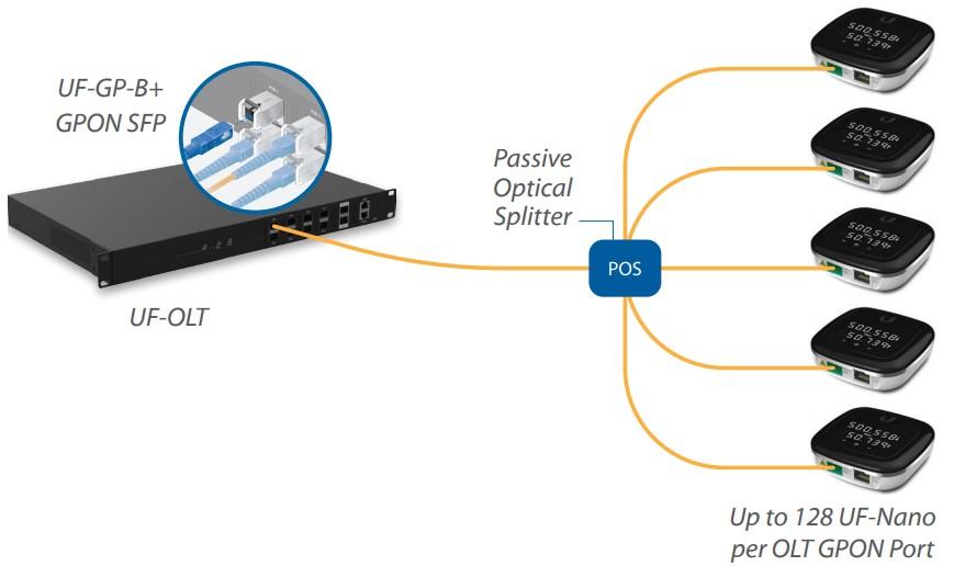 Pon - пассивные оптические сети | компания нео - системный интегратор