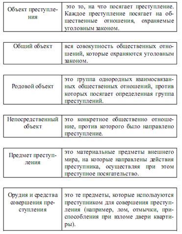 """Тема 3.2: """"состав преступления"""". основные вопросы:"""