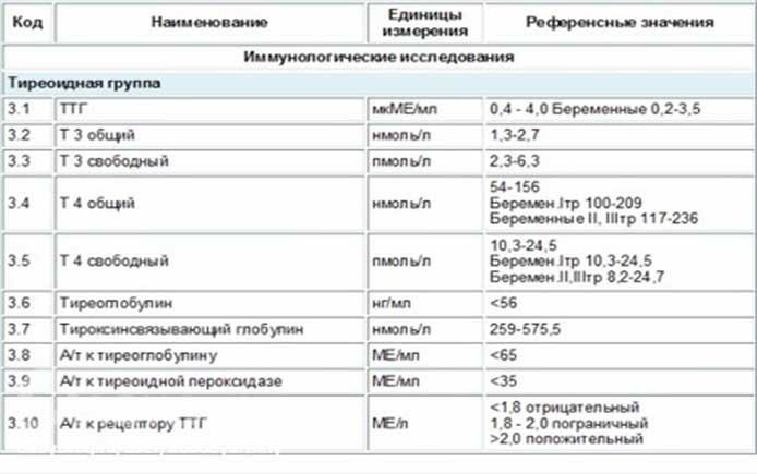 Как проводится анализ на гормоны ттг. подготовка, расшифровка результатов анализа на ттг и цена исследования