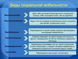 Социальный лифт виды и примеры. социальные лифты
