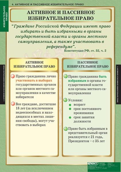 Пассивное избирательное право — википедия. что такое пассивное избирательное право