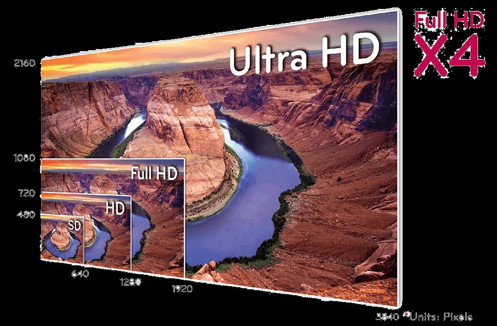 Форматы телевидения sd, hd, full hd, uhdtv |