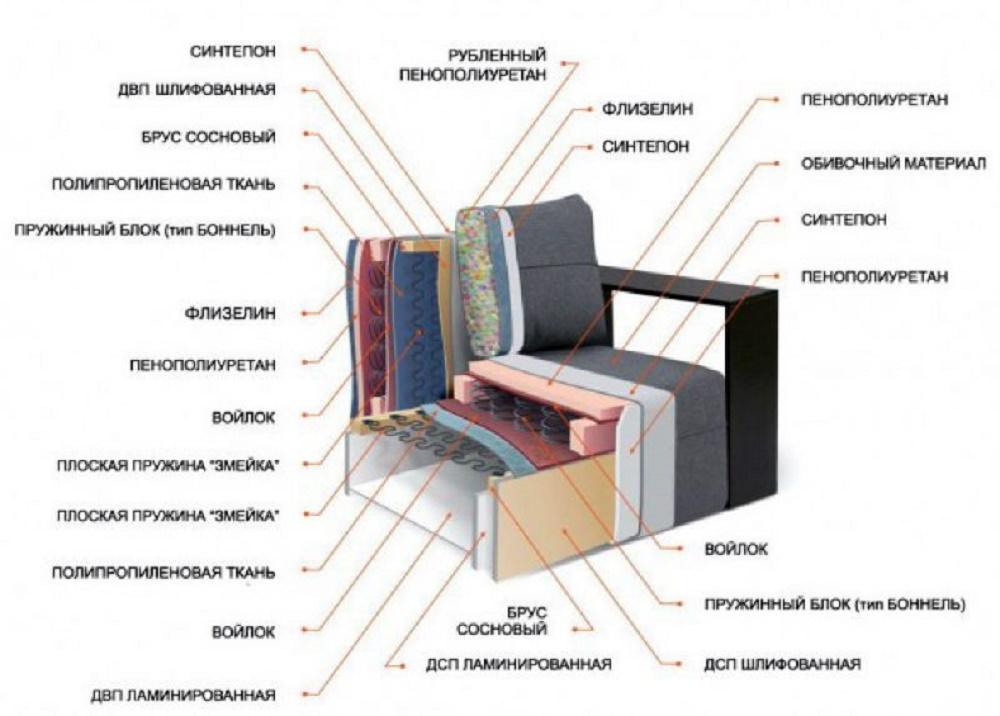 Какой диван лучше: пружинный или пенополиуретан (ппу)