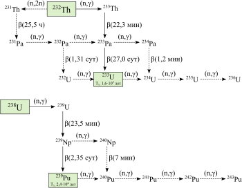 Плутоний-240 — википедия. что такое плутоний-240