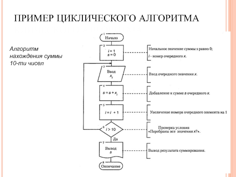 Уроки 31 - 32алгоритмы, структуры алгоритмов, структурное программирование
