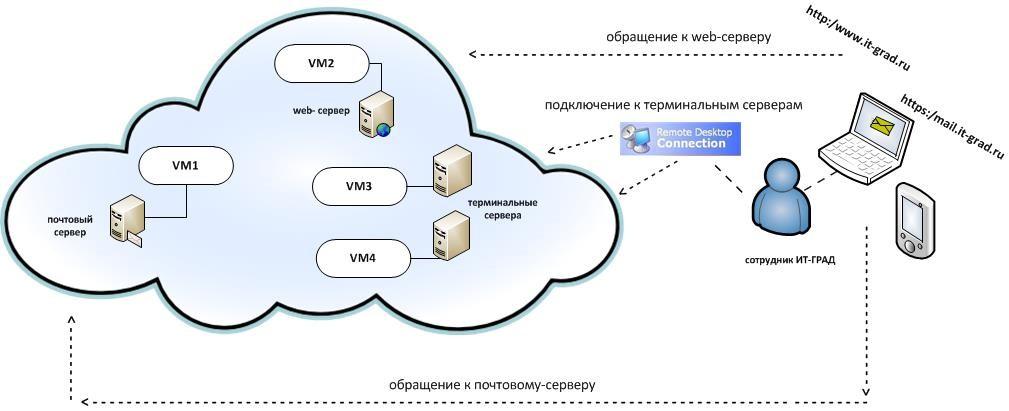 Saas (software-as-a-service) — национальная библиотека им. н. э. баумана