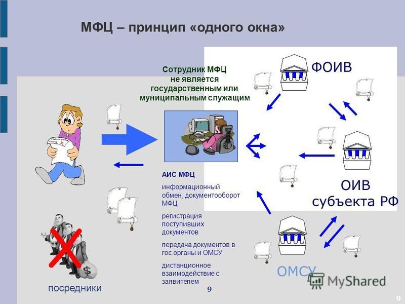 Что такое мфц? какие услуги оказывает многофункциональный центр :: syl.ru