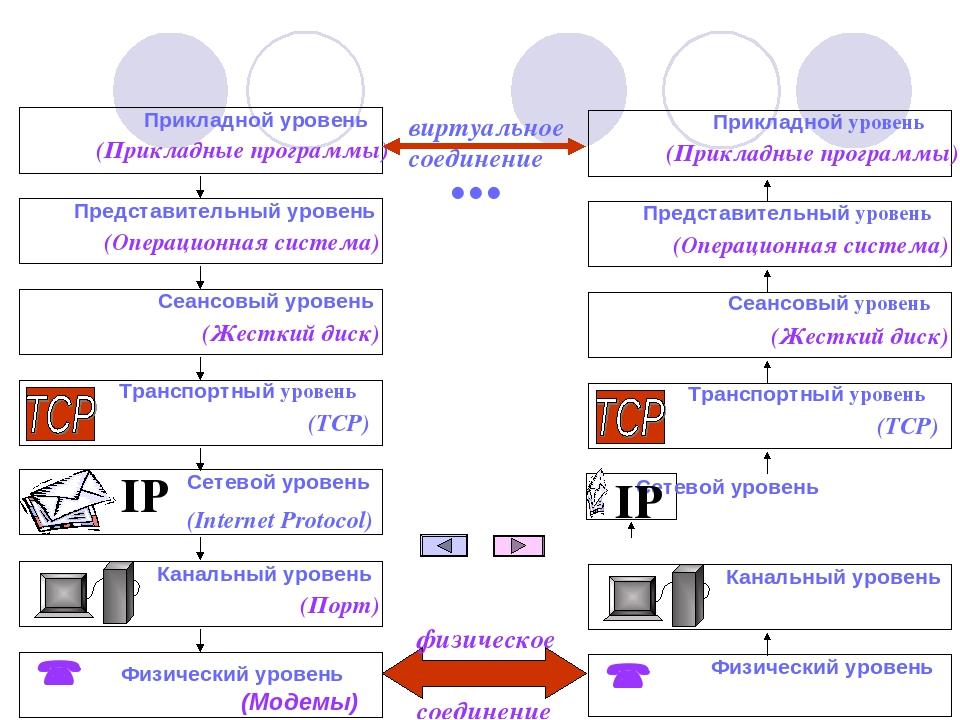 Протоколы компьютерных сетей