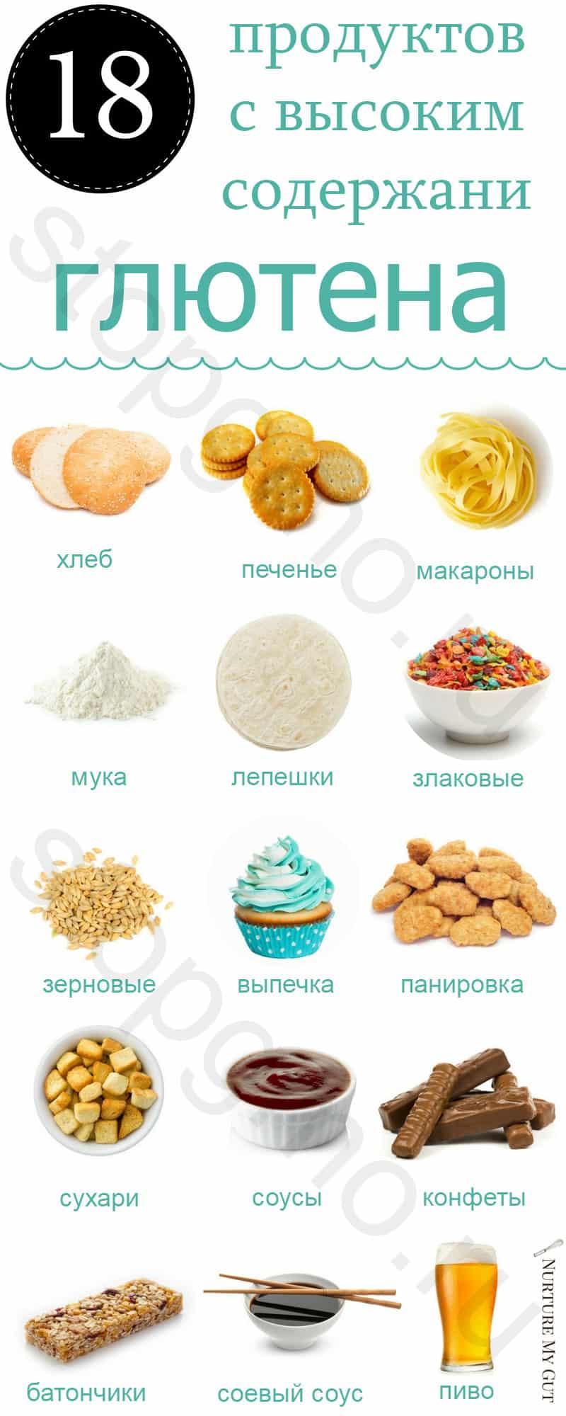 В каких продуктах содержится глютен и почему он опасен