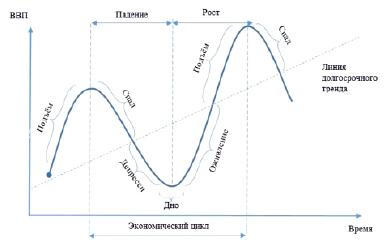 § 2.4. экономический цикл