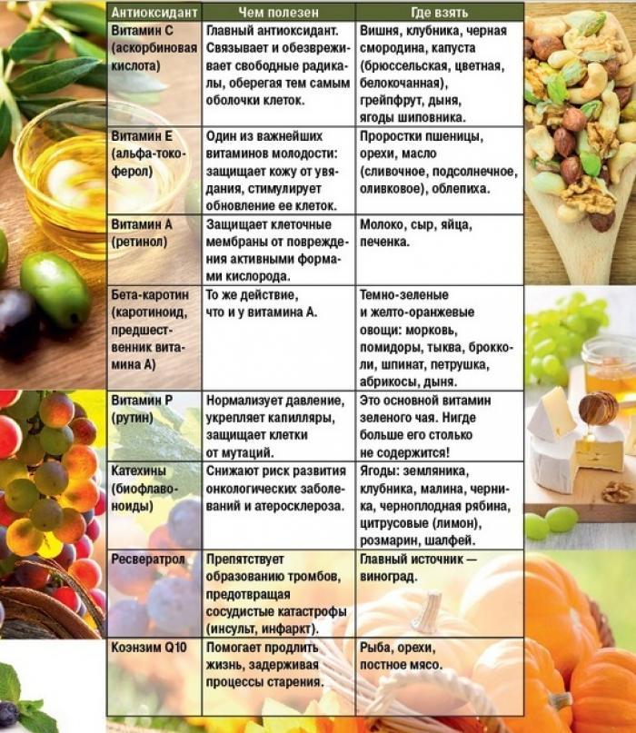 Антиоксиданты - что это такое и в каких продуктах содержатся?