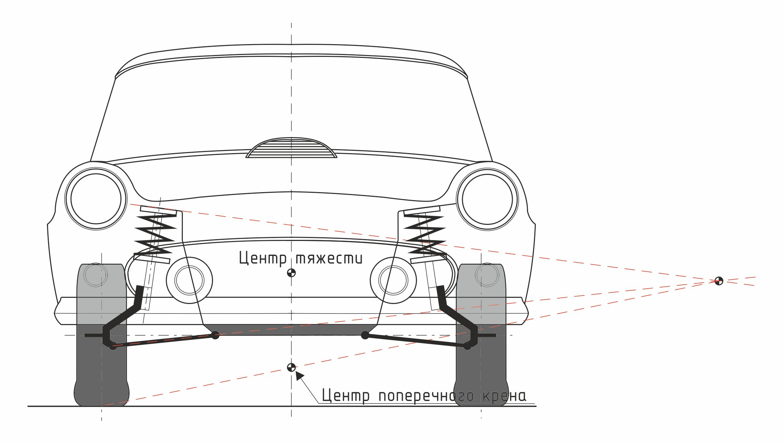 Наблюдение и мониторинг крена, определение крена сооружений. крен дома, башни, определение крена дымовой трубы. определение угла и скорости крена.