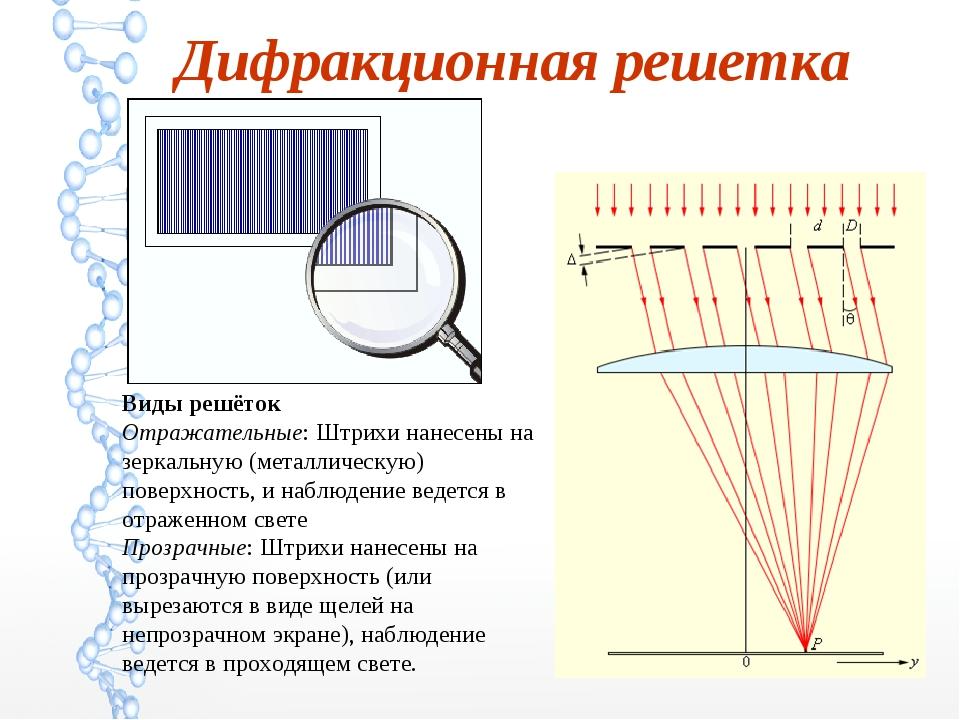 Дифракционная решётка википедия