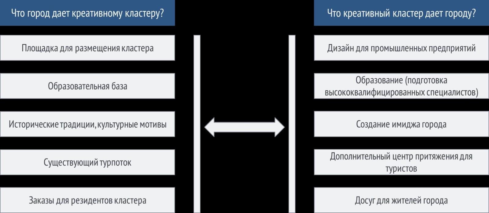 «исторический проект»: татарстан первым создаст площадку для общения кластеров