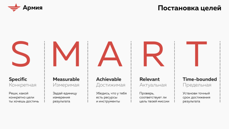 Как правильно ставить smart-цели, развивая проект