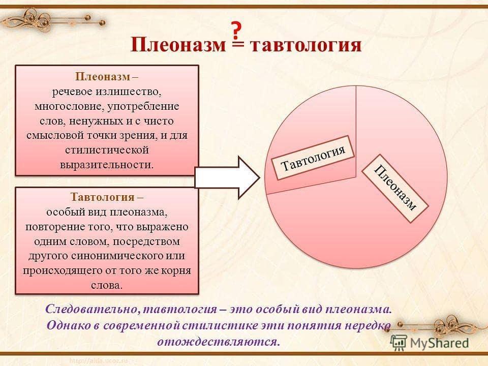 Плеоназм - это... (300 примеров словосочетаний плеоназмов)