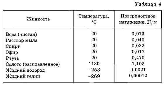 Как измерить поверхностное натяжение - wikihow
