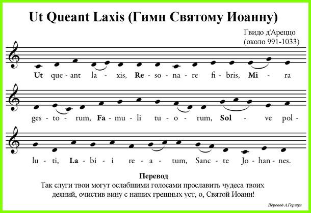 Нотная грамота для начинающих фортепиано — основные положения