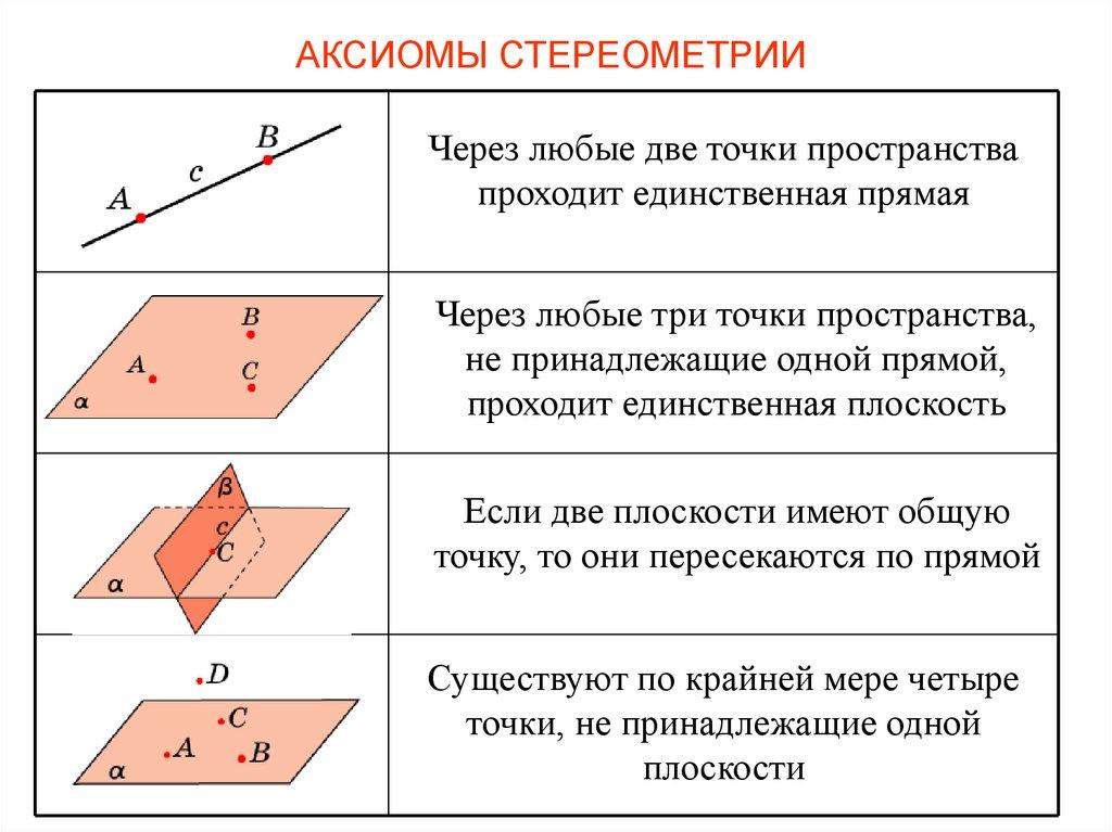 Введение в стереометрию | стереометрия | теория | решутест. продвинутый тренажёр тестов