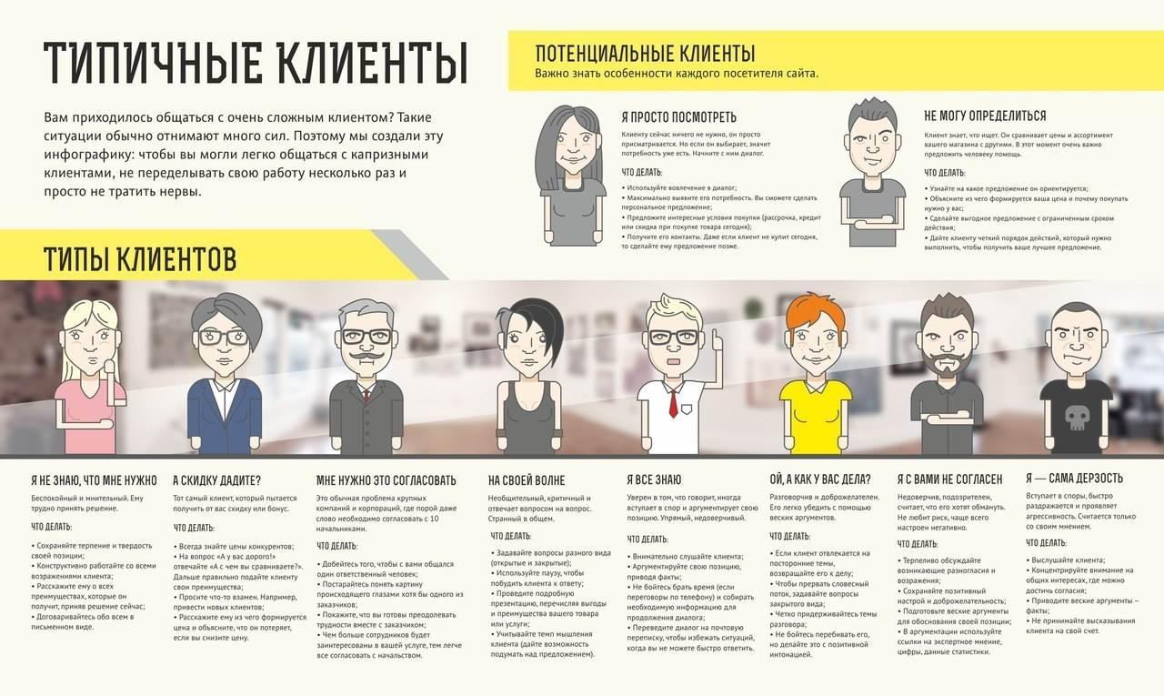 Клиент - это... все значения слова :: syl.ru