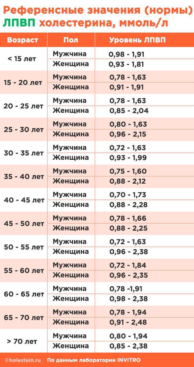 Лпвп – липопротеиды высокой плотности: норма, почему снижены, как повысить