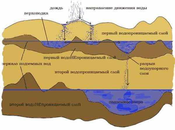 Плывун в скважине: как пройти плывун при бурении скважины вручную, как от него избавиться, как выглядит, как остановить